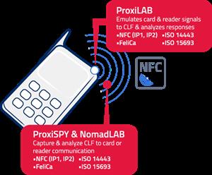 NFC Contactless Testing Platforms | Q-Card
